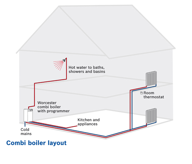 Worcester Bosch System Boiler Prices Explained